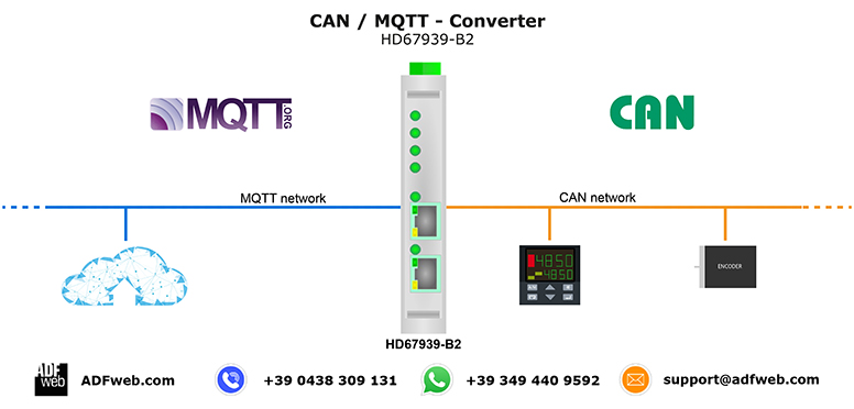 CAN (CANopen) to MQQT