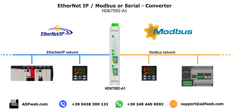 EtherNetIP / Serial - Converter EtherNetIP / Modbus - Converter Call